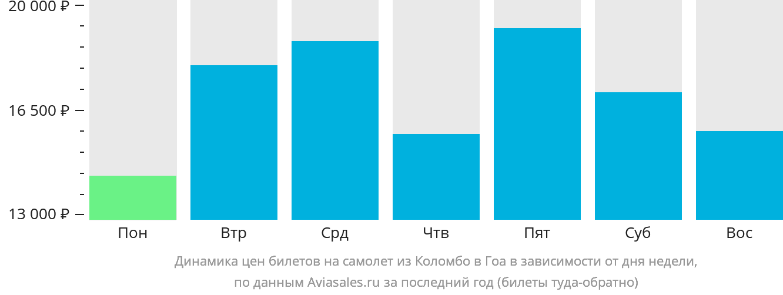 Динамика цен билетов на самолет из Коломбо в Гоа в зависимости от дня недели