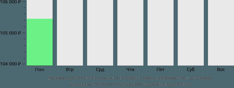 Динамика цен билетов на самолет из Коломбо в Самару в зависимости от дня недели