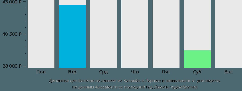 Динамика цен билетов на самолёт из Коломбо в Ларнаку в зависимости от дня недели