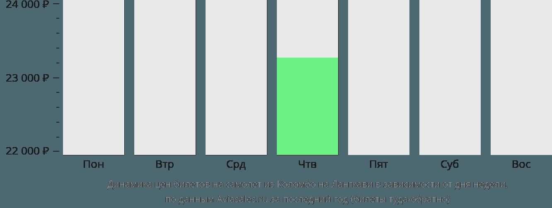 Динамика цен билетов на самолет из Коломбо на Лангкави в зависимости от дня недели