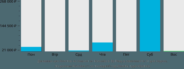 Динамика цен билетов на самолет из Коломбо в Эр-Рияд в зависимости от дня недели