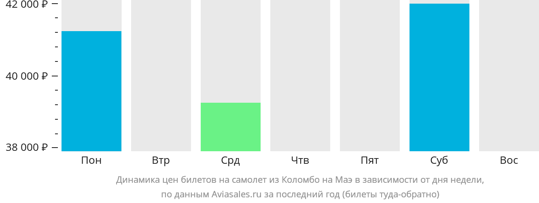 Динамика цен билетов на самолет из Коломбо на Маэ в зависимости от дня недели