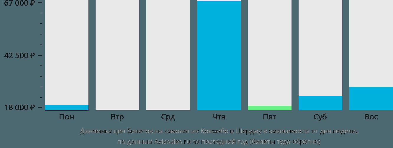 Динамика цен билетов на самолет из Коломбо в Шарджу в зависимости от дня недели
