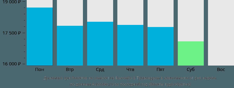 Динамика цен билетов на самолет из Коломбо в Тривандрам в зависимости от дня недели