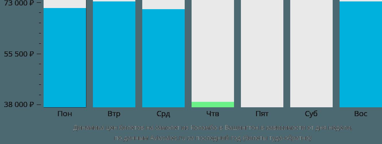 Динамика цен билетов на самолет из Коломбо в Вашингтон в зависимости от дня недели