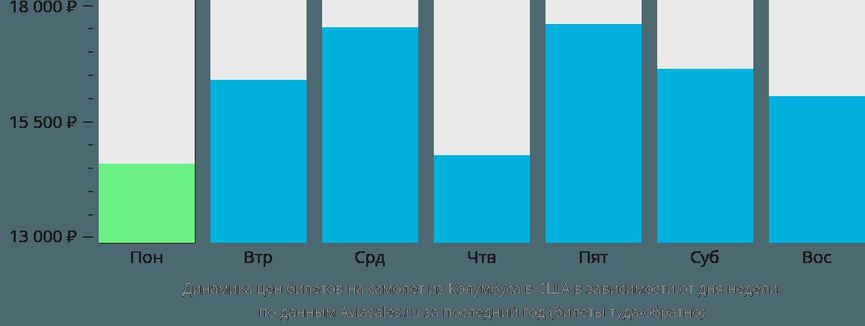 Динамика цен билетов на самолет из Колумбуса в США в зависимости от дня недели