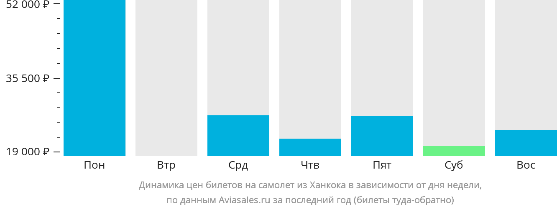 Динамика цен билетов на самолёт из Ханкока в зависимости от дня недели