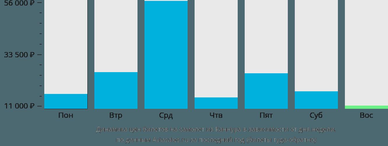 Динамика цен билетов на самолет из Каннура в зависимости от дня недели
