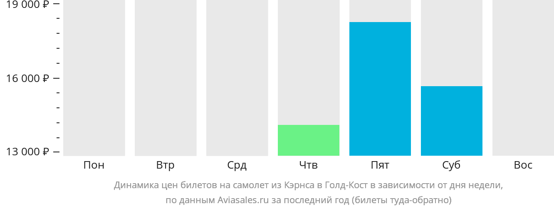 Динамика цен билетов на самолет из Кэрнса в Голд-Кост в зависимости от дня недели
