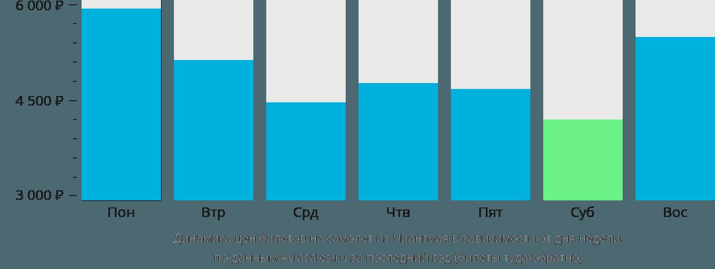 Динамика цен билетов на самолет из Чиангмая в зависимости от дня недели