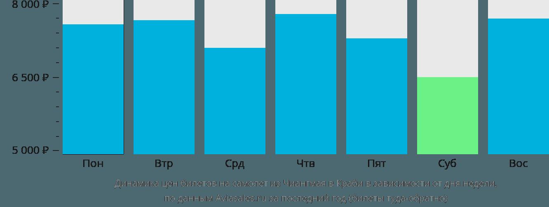 Динамика цен билетов на самолет из Чиангмая в Краби в зависимости от дня недели
