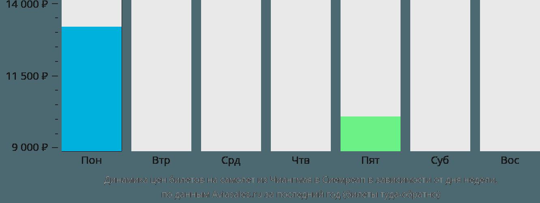 Динамика цен билетов на самолет из Чиангмая в Сиемреап в зависимости от дня недели