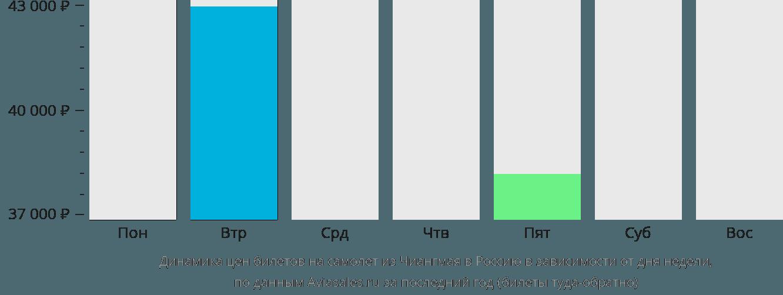 Динамика цен билетов на самолёт из Чиангмая в Россию в зависимости от дня недели