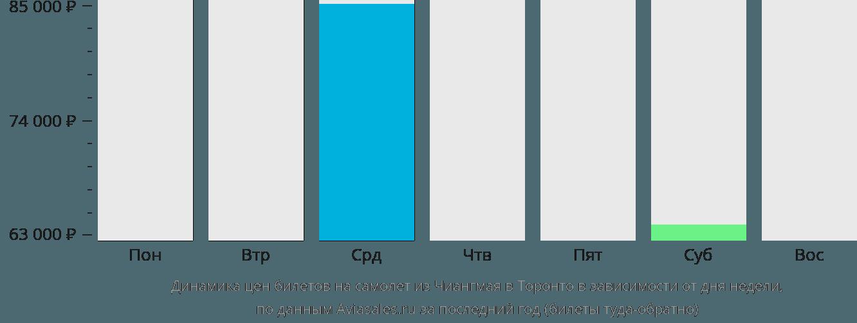 Динамика цен билетов на самолет из Чиангмая в Торонто в зависимости от дня недели
