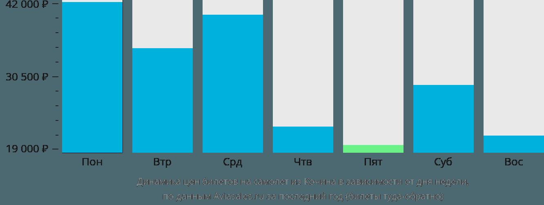 Динамика цен билетов на самолет из Кочина в зависимости от дня недели