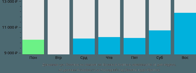 Динамика цен билетов на самолет из Кочина в Агатти в зависимости от дня недели