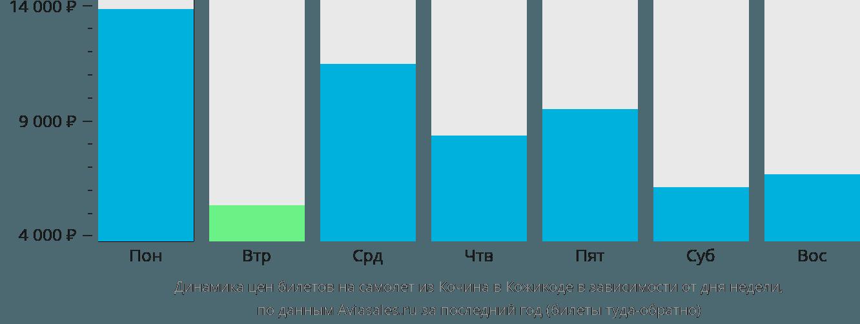 Динамика цен билетов на самолет из Кочина в Кожикоде в зависимости от дня недели