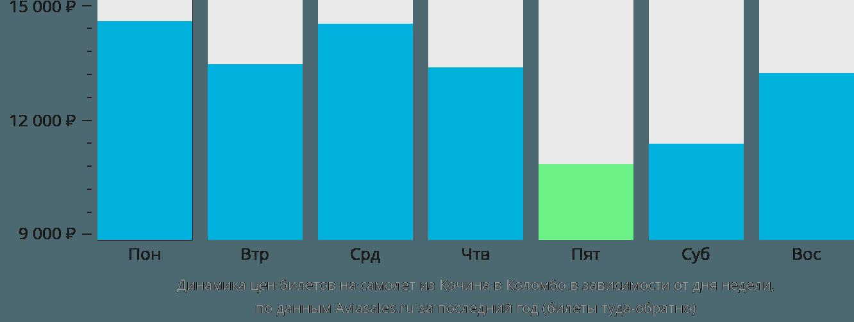 Динамика цен билетов на самолет из Кочина в Коломбо в зависимости от дня недели