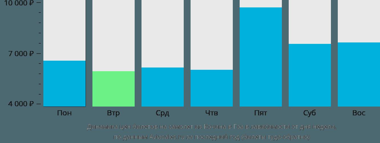 Динамика цен билетов на самолет из Кочина в Гоа в зависимости от дня недели