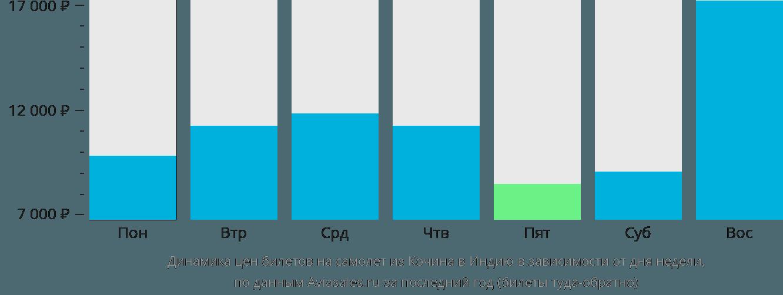 Динамика цен билетов на самолет из Кочина в Индию в зависимости от дня недели