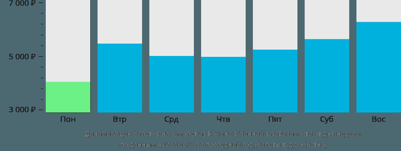 Динамика цен билетов на самолет из Кочина в Ченнай в зависимости от дня недели