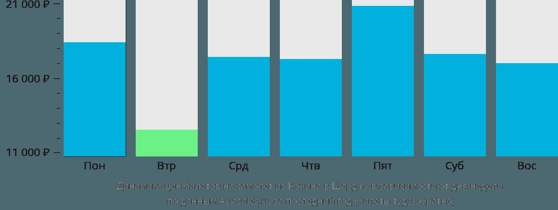 Динамика цен билетов на самолет из Кочина в Шарджу в зависимости от дня недели