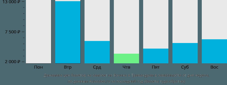 Динамика цен билетов на самолет из Кочина в Тривандрам в зависимости от дня недели