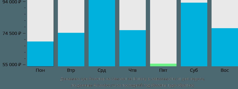 Динамика цен билетов на самолет из Котону в зависимости от дня недели