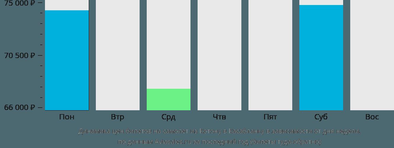 Динамика цен билетов на самолёт из Котону в Касабланку в зависимости от дня недели