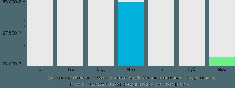 Динамика цен билетов на самолет из Котону в Либревиль в зависимости от дня недели