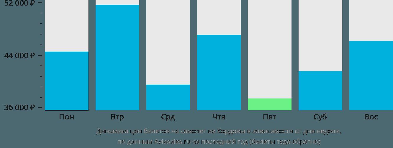 Динамика цен билетов на самолет из Кордовы в зависимости от дня недели