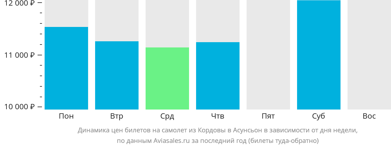 Динамика цен билетов на самолёт из Кордовы в Асунсьон в зависимости от дня недели