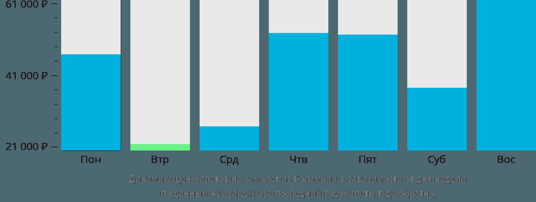 Динамика цен билетов на самолет из Колумбии в зависимости от дня недели