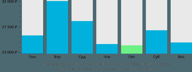 Динамика цен билетов на самолет из Копенгагена в зависимости от дня недели