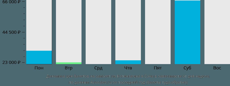 Динамика цен билетов на самолет из Копенгагена в Сочи  в зависимости от дня недели