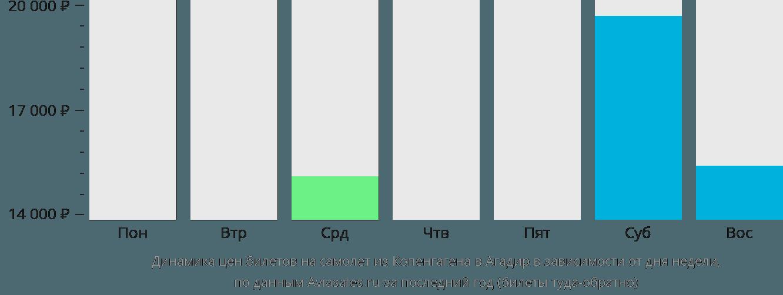 Динамика цен билетов на самолёт из Копенгагена в Агадир в зависимости от дня недели