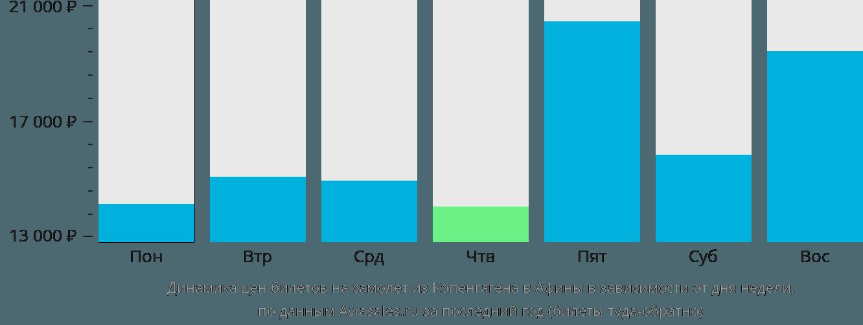 Динамика цен билетов на самолет из Копенгагена в Афины в зависимости от дня недели