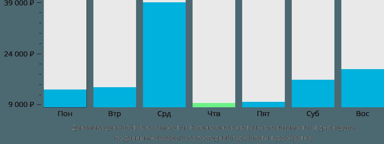 Динамика цен билетов на самолёт из Копенгагена в Австрию в зависимости от дня недели