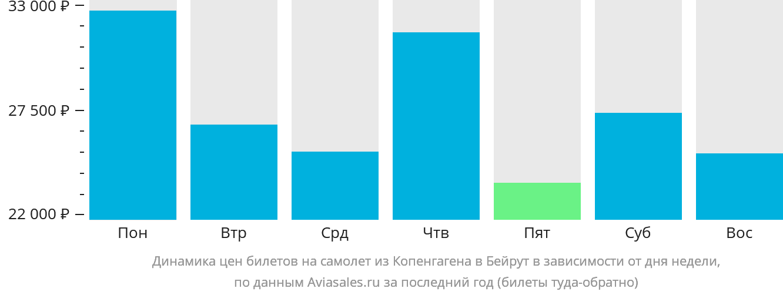 Динамика цен билетов на самолет из Копенгагена в Бейрут в зависимости от дня недели