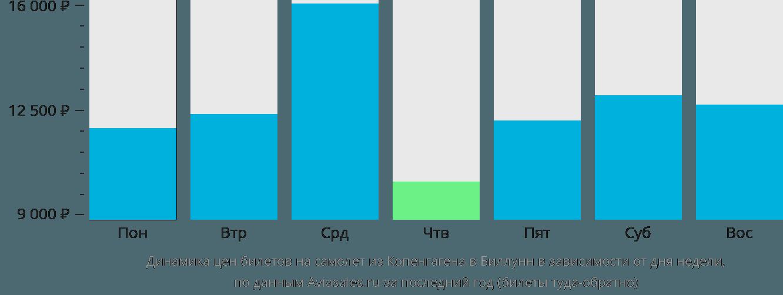 Динамика цен билетов на самолет из Копенгагена в Биллунн в зависимости от дня недели