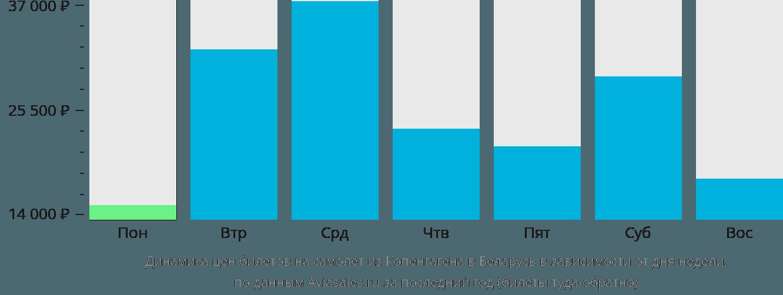 Динамика цен билетов на самолет из Копенгагена в Беларусь в зависимости от дня недели
