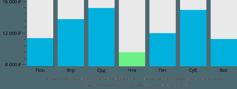 Динамика цен билетов на самолет из Копенгагена в Германию в зависимости от дня недели