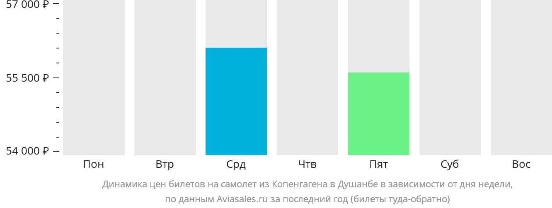 Динамика цен билетов на самолет из Копенгагена в Душанбе в зависимости от дня недели