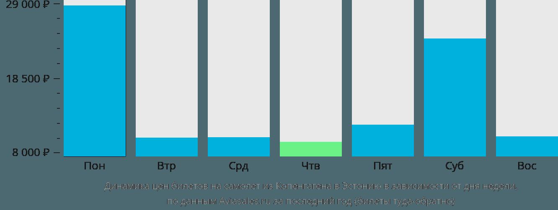Динамика цен билетов на самолёт из Копенгагена в Эстонию в зависимости от дня недели