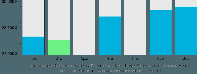 Динамика цен билетов на самолет из Копенгагена в Форт-Лодердейл в зависимости от дня недели