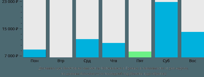 Динамика цен билетов на самолет из Копенгагена в Гданьск в зависимости от дня недели