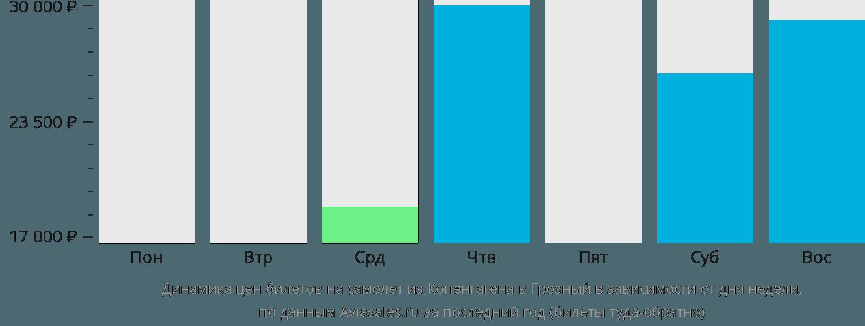 Динамика цен билетов на самолёт из Копенгагена в Грозный в зависимости от дня недели