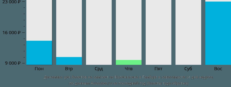 Динамика цен билетов на самолёт из Копенгагена в Гамбург в зависимости от дня недели
