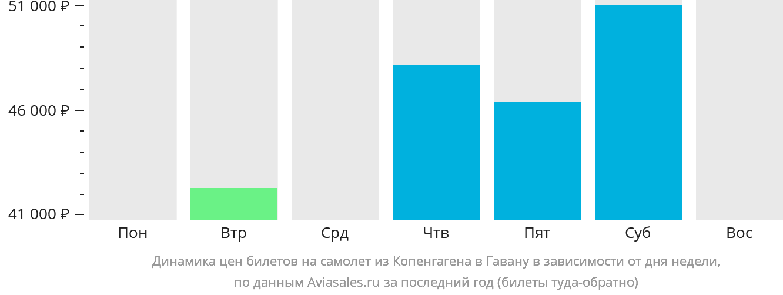 Динамика цен билетов на самолет из Копенгагена в Гавану в зависимости от дня недели
