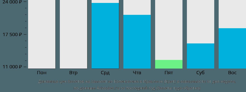 Динамика цен билетов на самолет из Копенгагена в Ираклион (Крит) в зависимости от дня недели